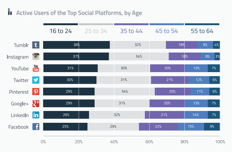 active-user-social-platforms