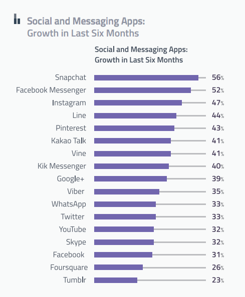 social-messaging apps