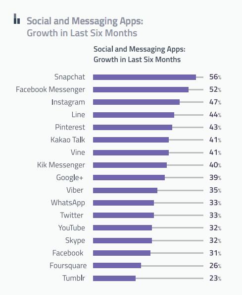 social-messaging apps