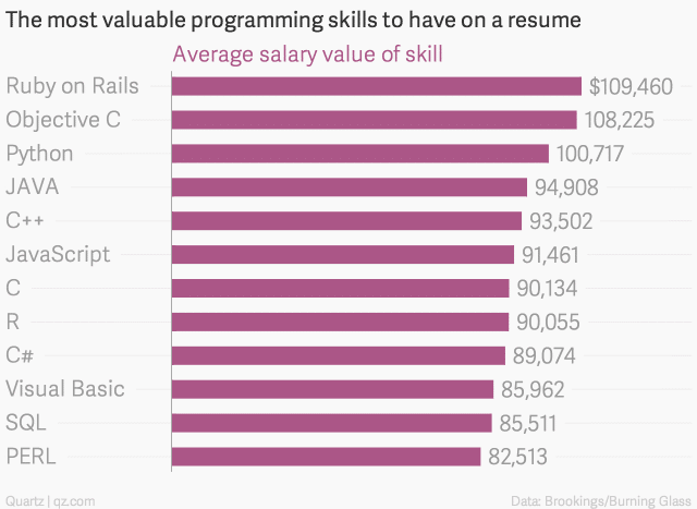 the-most-valuable-programming-skills-to-have-on-a-resume-average-salary-value-of-skill_chartbuilder-1