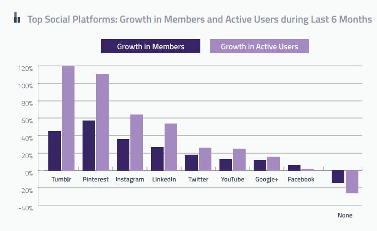 top-social-platforms-growth