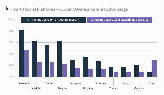 top10-social-plateforms