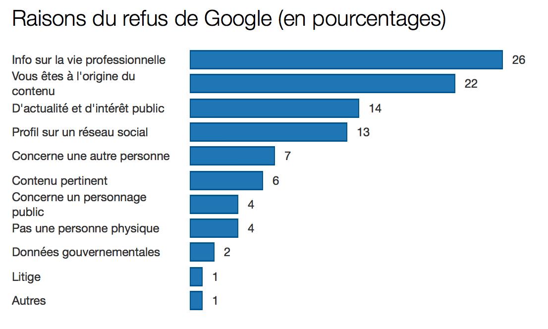 google-droit-oubli04