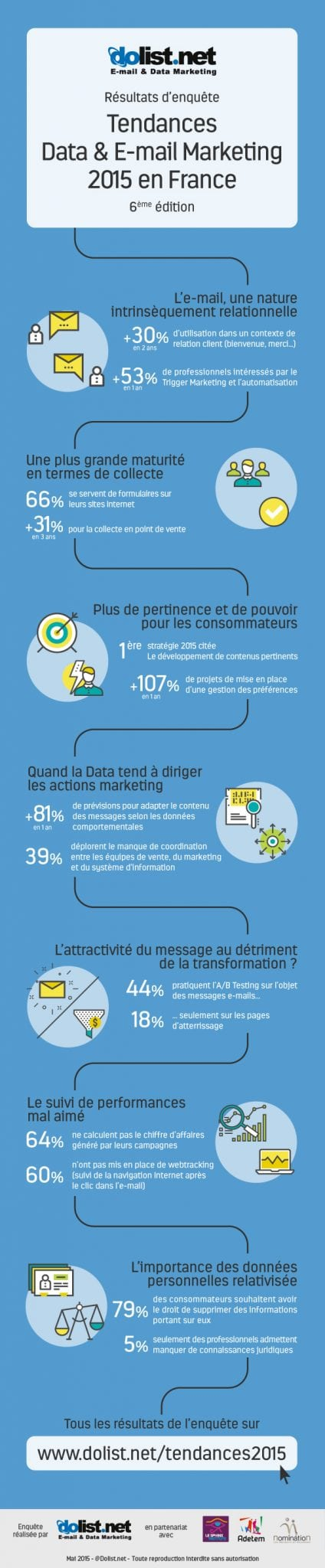 infographie-dolist-resultat-enquete-tendances-data-email-marketing
