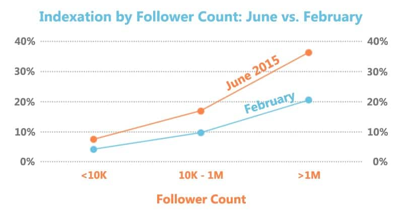 Indexation-by-Follower-Count-June-vs.-February
