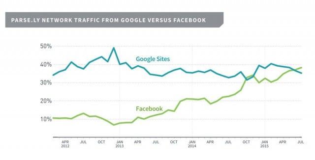 facebook-depasse-google-2