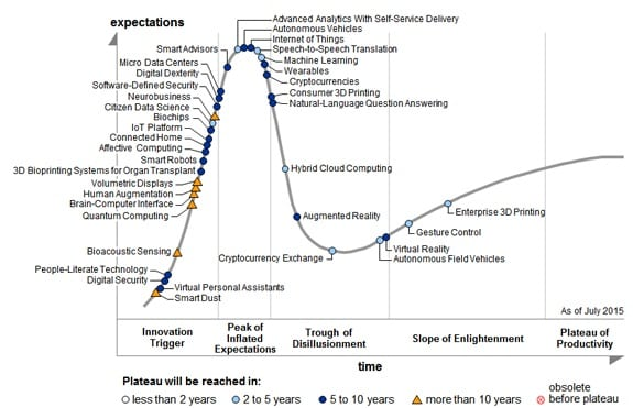 Gartner-Hype-cycle-2015