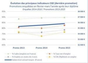 Développeurs et Ingénieurs en tête du top 20 des métiers les plus recherchés en France