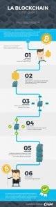 Technologie : qu'est-ce que la Blockchain ?