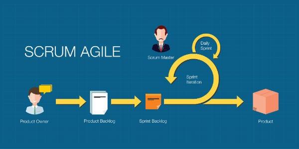 Pourquoi les développeurs préfèrent-ils les méthodes Agiles et Scrum ? |  Blog Les Jeudis