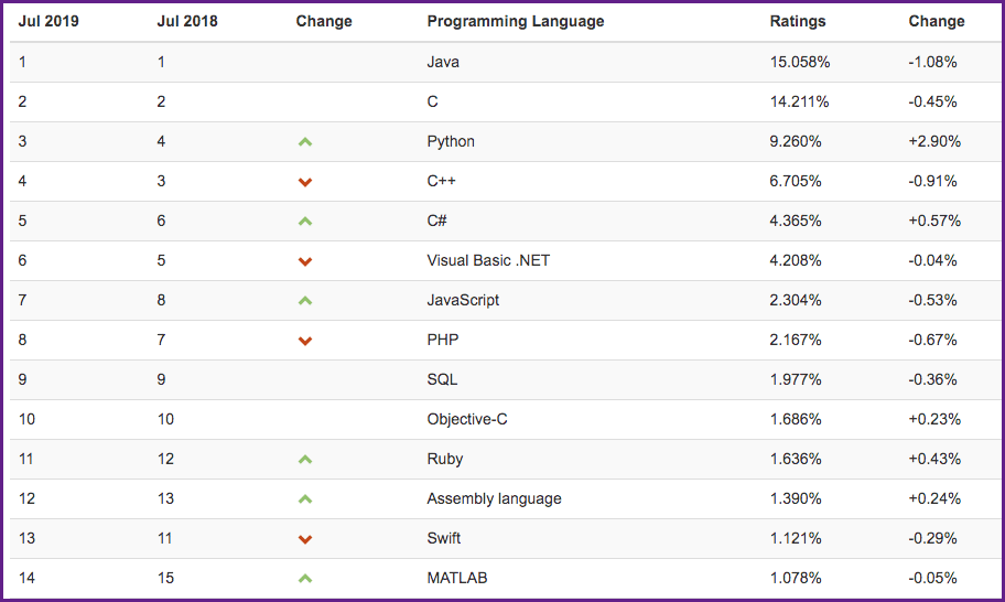 The TIOBE Programming Community index is an indicator of the popularity of programming languages