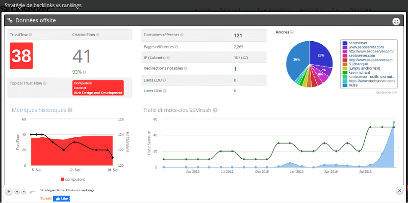 SEObserver stratégie de backlinks vs rankings
