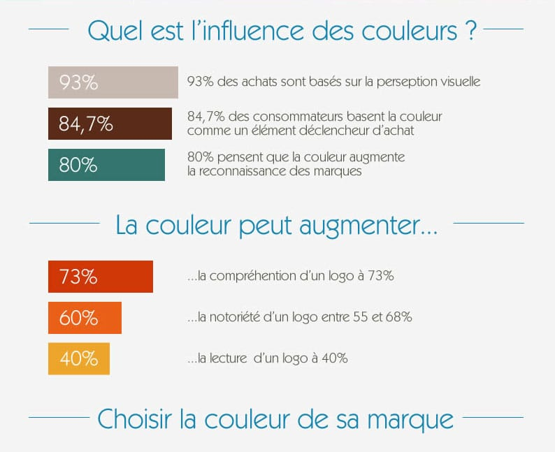 quel es l'influence des couleurs dans le marketing
