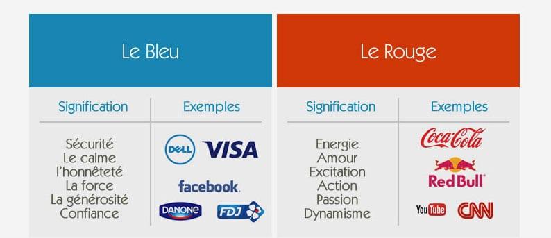 le bleu et le rouge dans le marketing