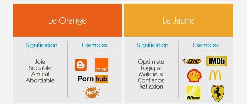 l'orange et le jaune dans le marketing