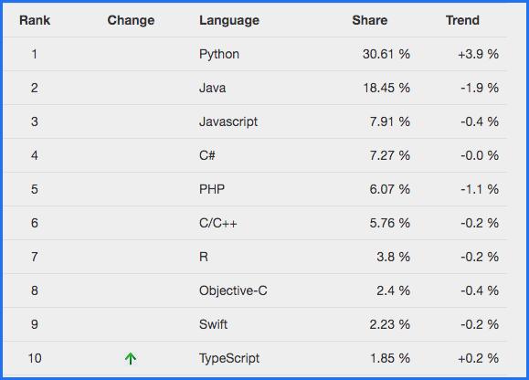 L'index PYPL sur les langages de programmation les plus populaires