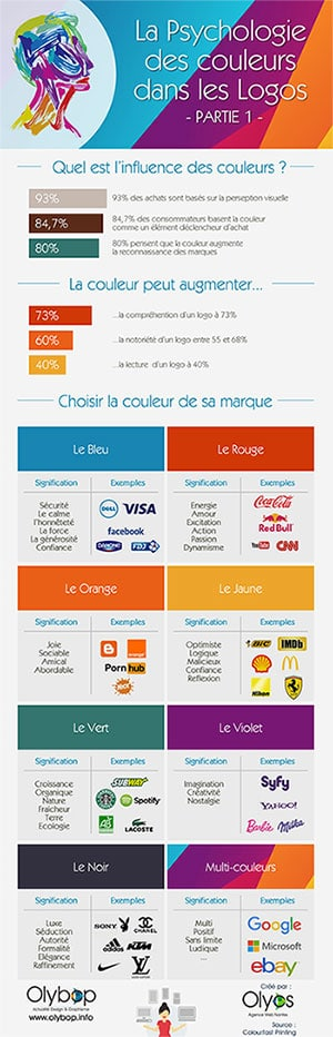 Les coleurs dans le marketing, infographie complete