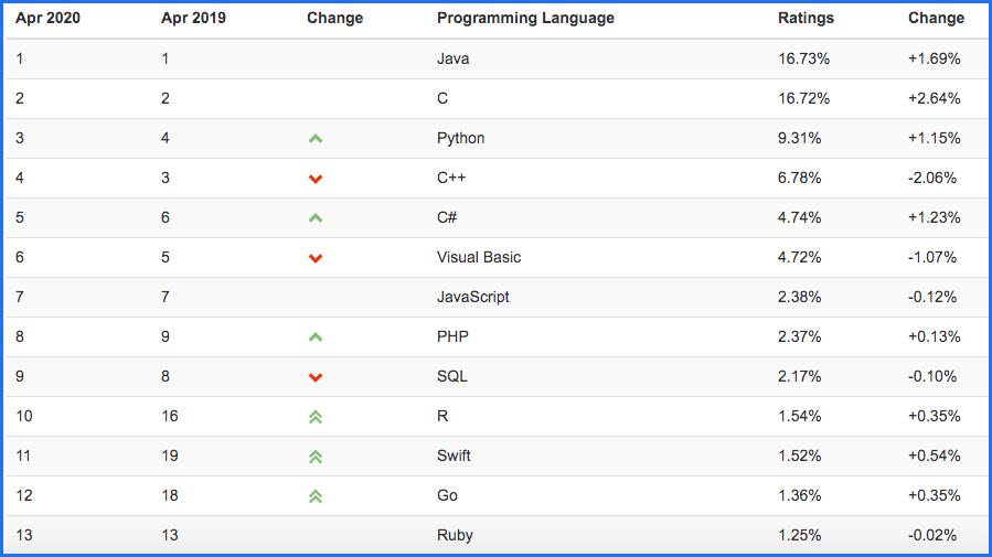 L'index TIOBE sur les langages de programmation les plus populaires