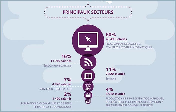 Principaux industries que recrutent dans le numerique dans la région Auvergne-Rhône-Alpes