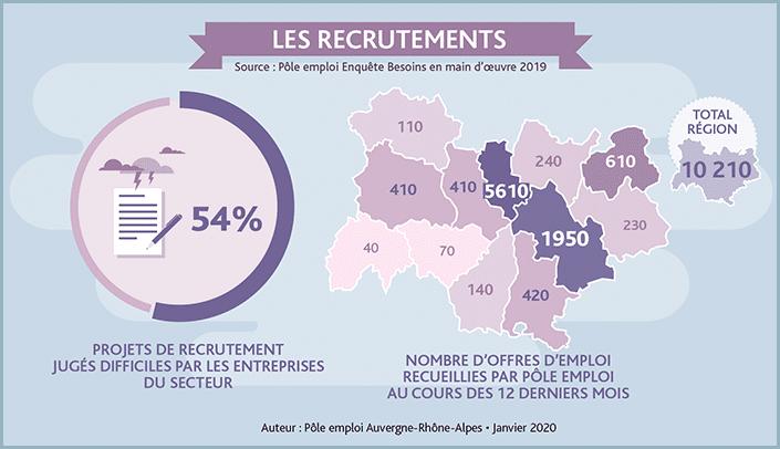 Dans la region Auvergne-Rhône-Alpes le recrutement numerique est compliqué. Jusqu'a 54% des projets sont jugés difficiles par les entreprises du secteur