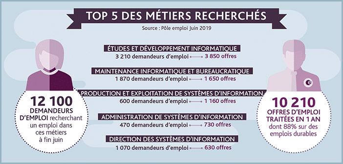Top 5 des métiers recherchés dans la région Auvergne-Rhône-Alpes