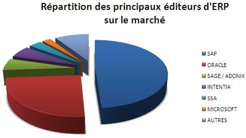 repartition erp graph